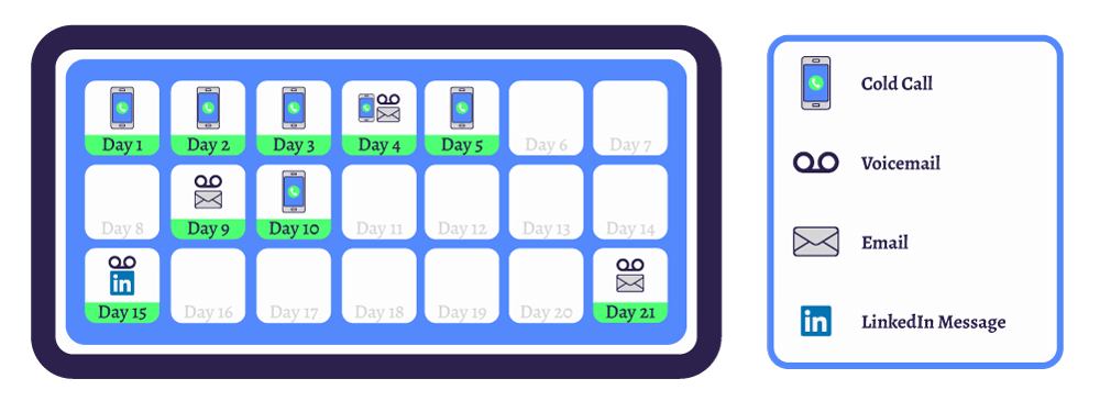 Illustration showing a simple follow-up cadence for outbound prospecting showing a cold call on Days 1 through 3; a call, a voicemail, and an email on Day 4; a cold call on Day 5; a voicemail and follow-up email on Day 9; a cold call on Day 10; a voicemail and LinkedIn message on Day 15; and a voicemail and final email on Day 21.