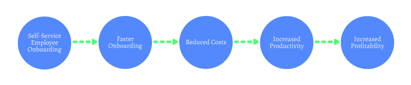 Figure depicting a single branch of a sample mental model. The flow of the model is as follows: Self-Service Employee Onboarding, Faster Onboarding, Reduced Costs, Increased Productivity, and Increased Profitability.